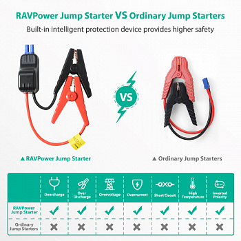 RAVPower 10000mAh 400A Peak Current Portable Car Battery Charger with Smart Jumper (RP-PB008) - ITMag